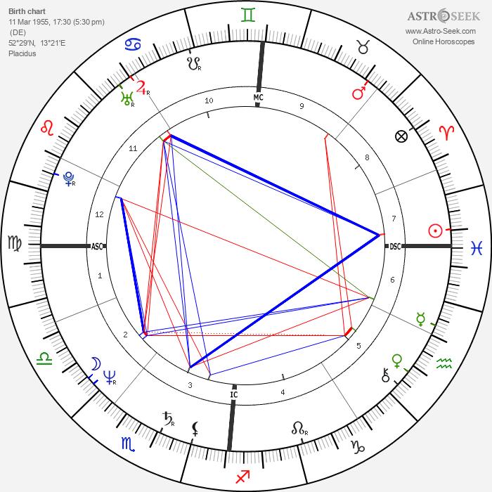 Nina Hagen - Astrology Natal Birth Chart