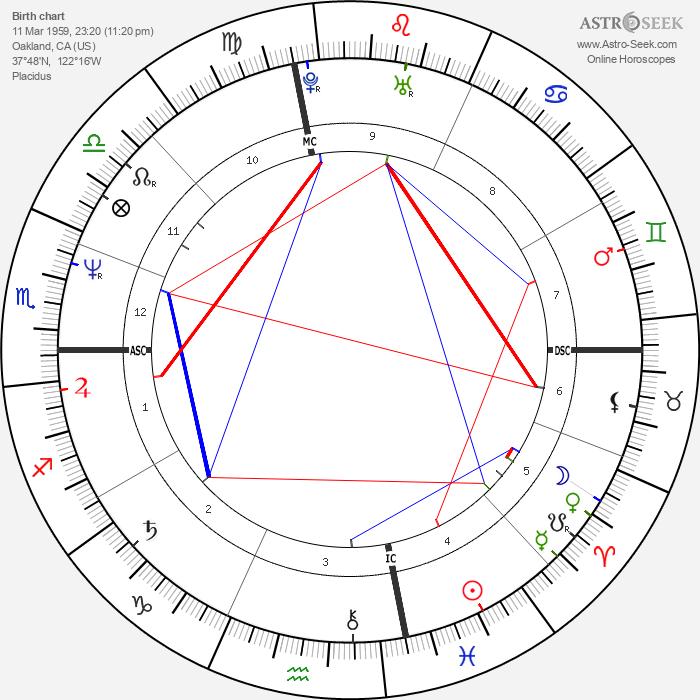 Nina Hartley - Astrology Natal Birth Chart
