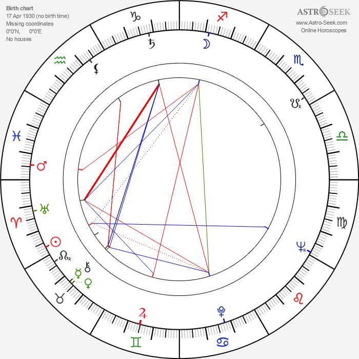 Nina Krachkovskaya - Astrology Natal Birth Chart