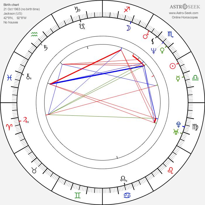 Nina Menkes - Astrology Natal Birth Chart