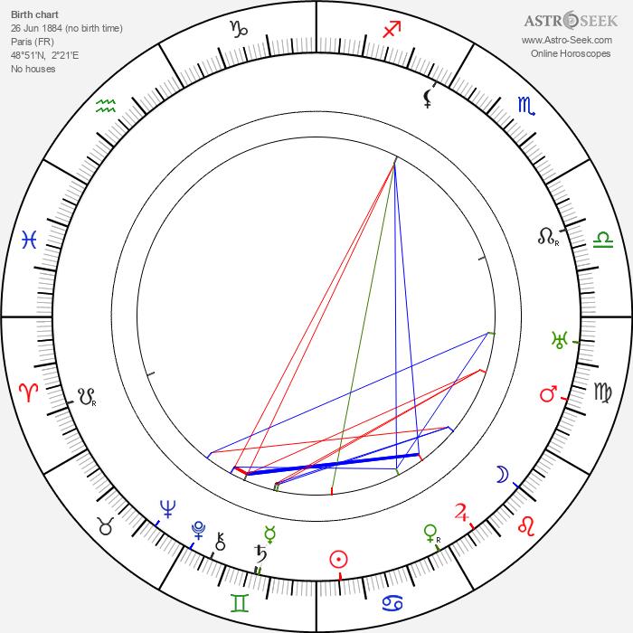 Nina Myral - Astrology Natal Birth Chart
