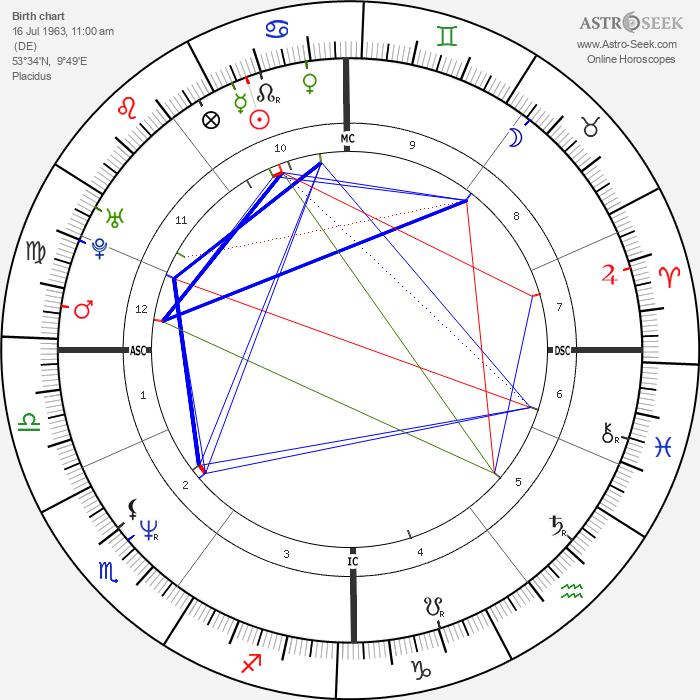 Nina Petri - Astrology Natal Birth Chart