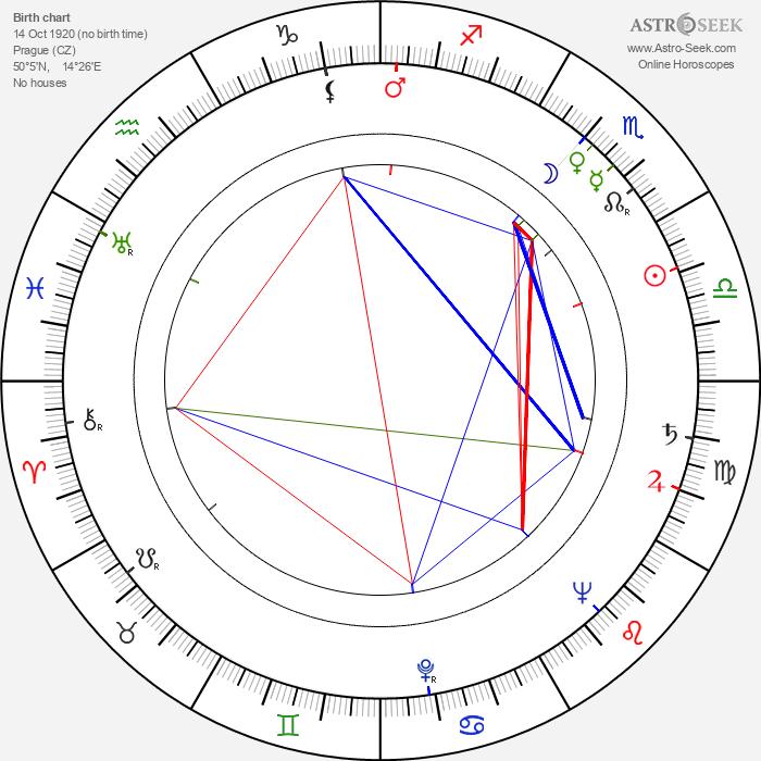 Nina Popelíková - Astrology Natal Birth Chart