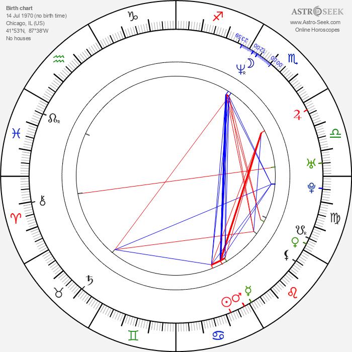 Nina Siemaszko - Astrology Natal Birth Chart