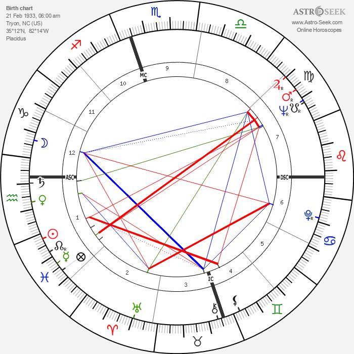 Nina Simone - Astrology Natal Birth Chart