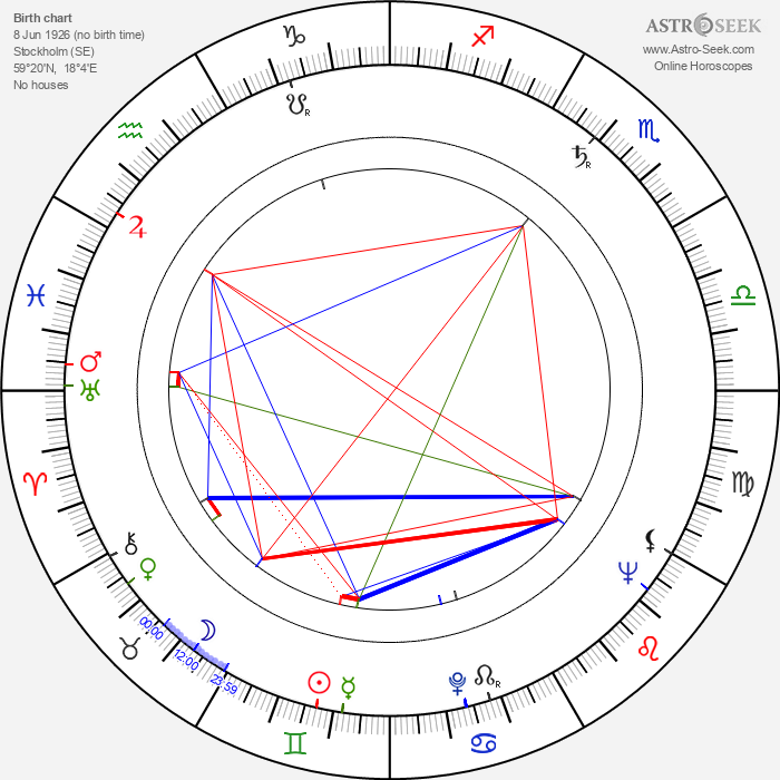 Nine-Christine Jönsson - Astrology Natal Birth Chart