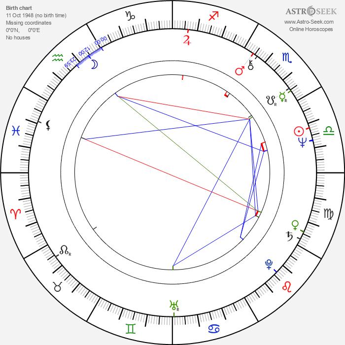 Ninetto Davoli - Astrology Natal Birth Chart