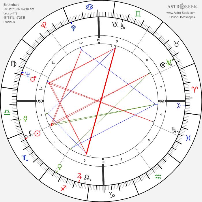 Nino Castelnuovo - Astrology Natal Birth Chart