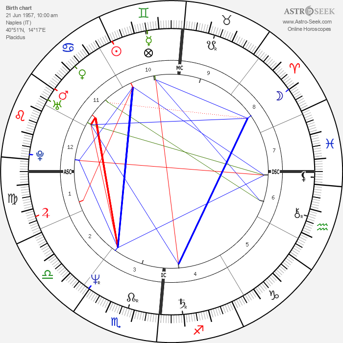 Nino D'Angelo - Astrology Natal Birth Chart