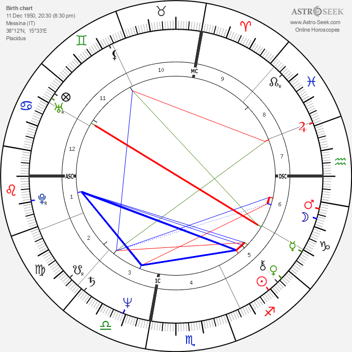 Nino Frassica - Astrology Natal Birth Chart