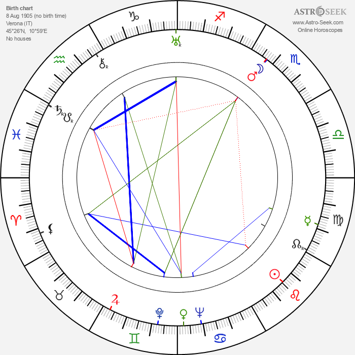Nino Martini - Astrology Natal Birth Chart