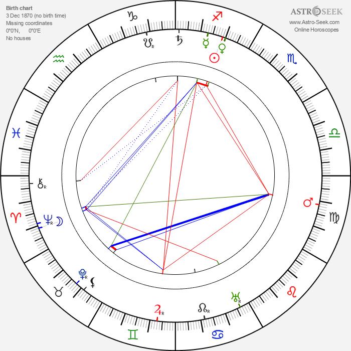 Nino Martoglio - Astrology Natal Birth Chart