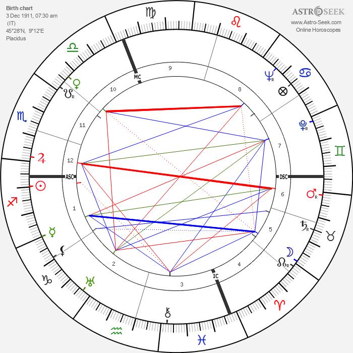 Nino Rota - Astrology Natal Birth Chart