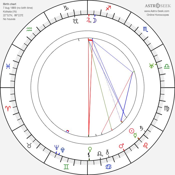 Niranjan Pal - Astrology Natal Birth Chart