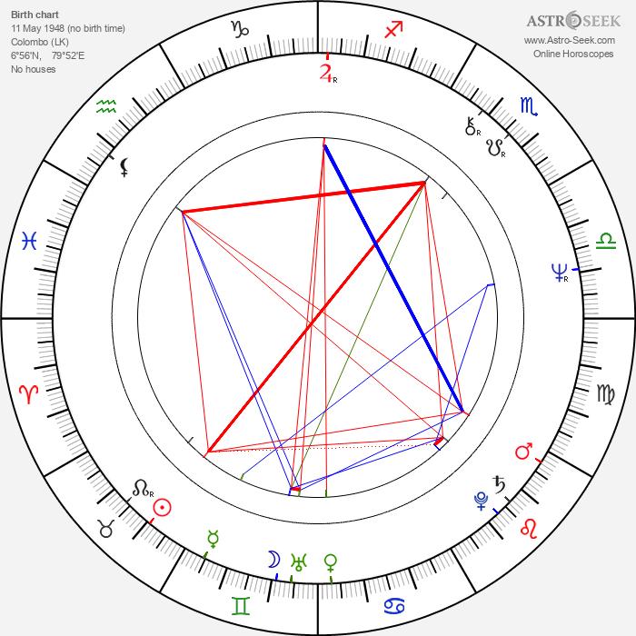 Nirj Deva - Astrology Natal Birth Chart
