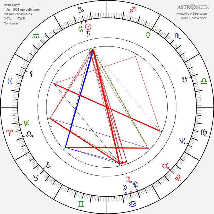Nirupa Roy - Astrology Natal Birth Chart