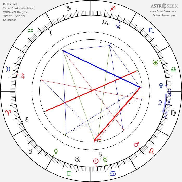 Nisha Ganatra - Astrology Natal Birth Chart