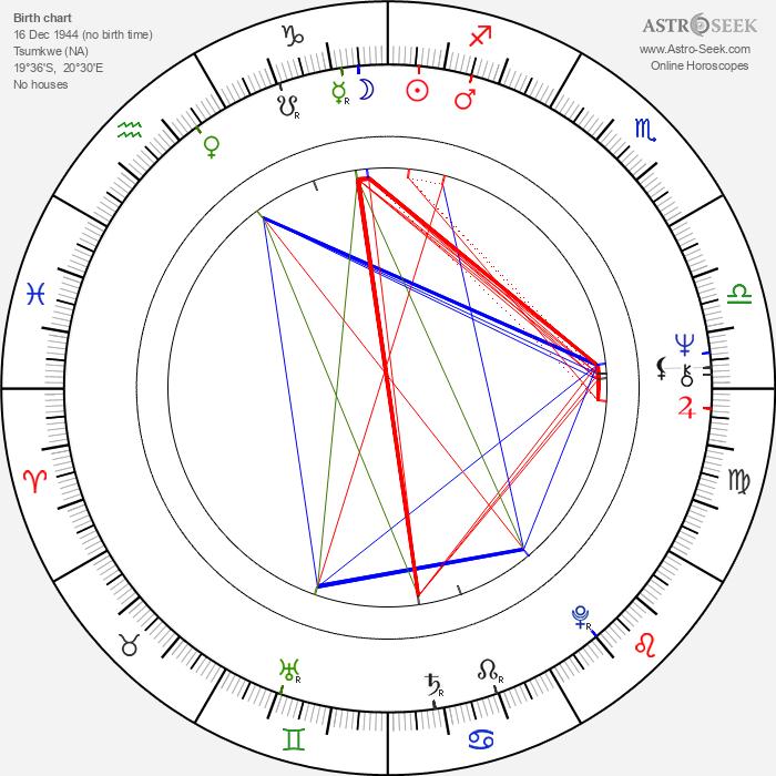 N!xau - Astrology Natal Birth Chart