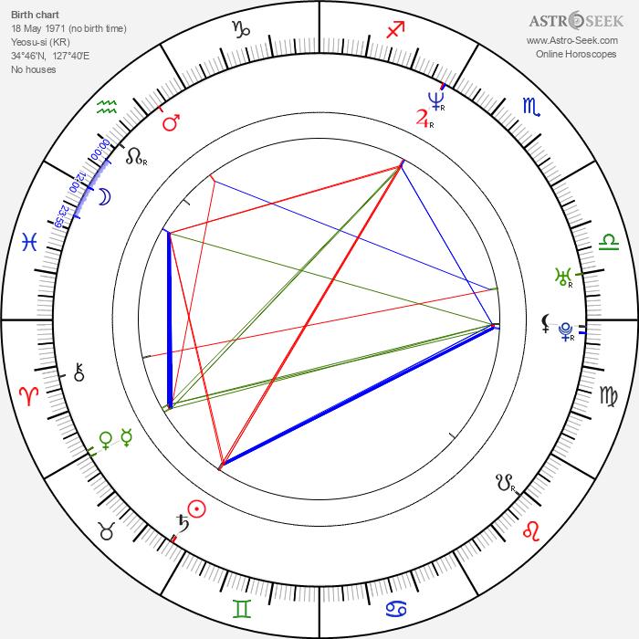 No-shik Park - Astrology Natal Birth Chart