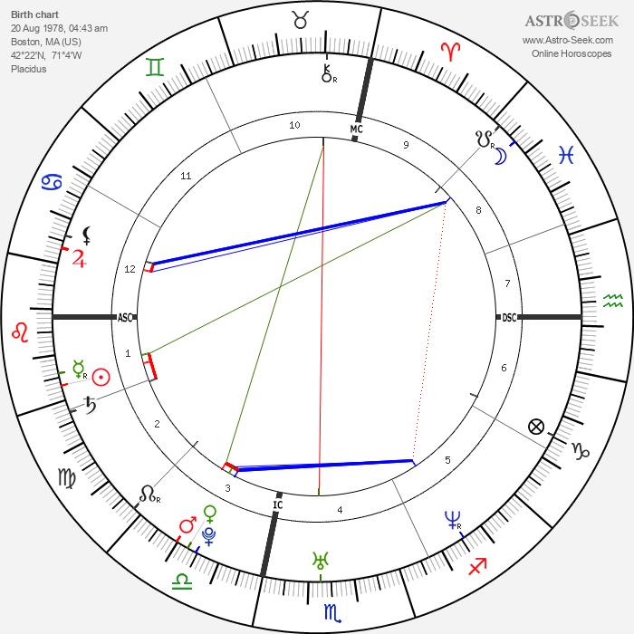 Noah Bean - Astrology Natal Birth Chart