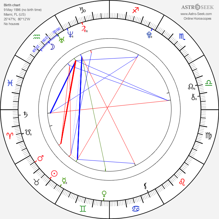 Noah Centineo - Astrology Natal Birth Chart