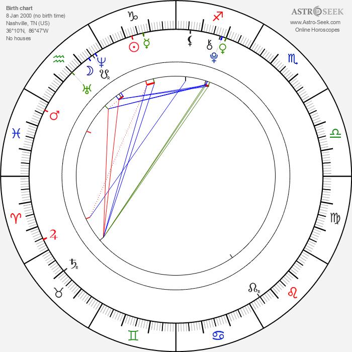 Noah Cyrus - Astrology Natal Birth Chart