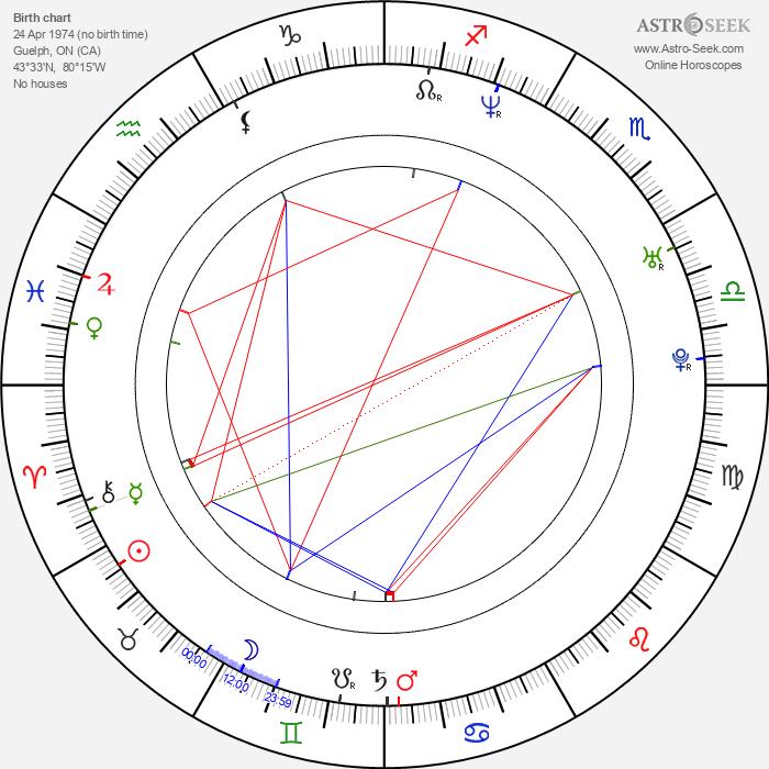 Noah Danby - Astrology Natal Birth Chart