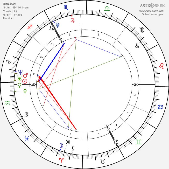 Noah Gabriel Becker - Astrology Natal Birth Chart