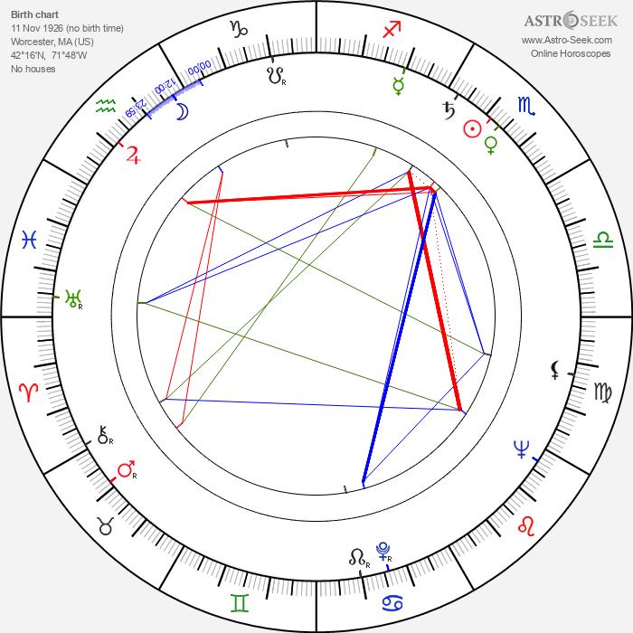 Noah Gordon - Astrology Natal Birth Chart