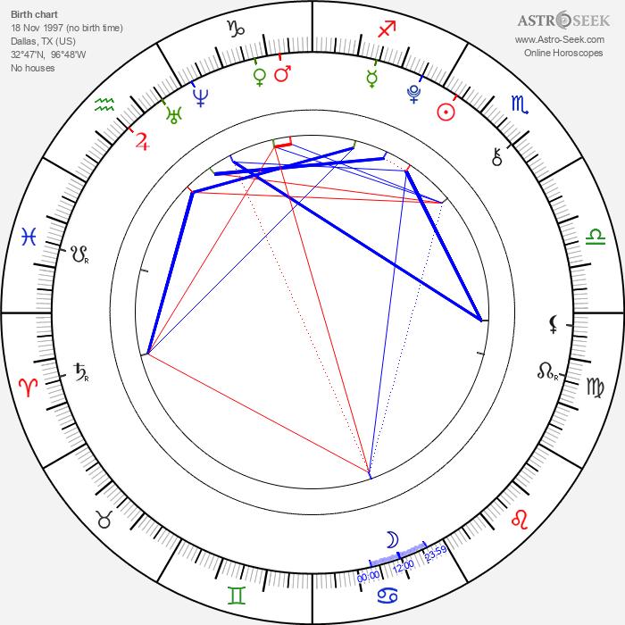 Noah Ringer - Astrology Natal Birth Chart