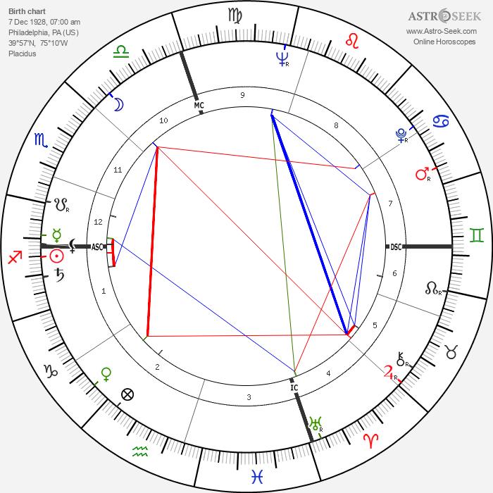 Noam Chomsky - Astrology Natal Birth Chart