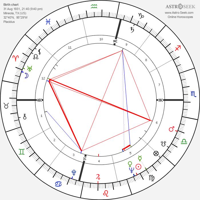 Noble Willingham - Astrology Natal Birth Chart