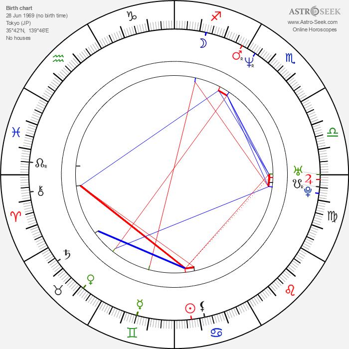 Noboru Iguchi - Astrology Natal Birth Chart