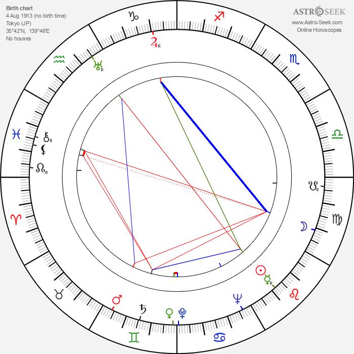 Noboru Nakamura - Astrology Natal Birth Chart