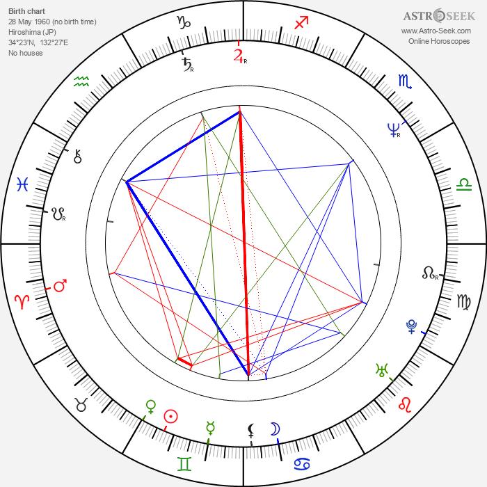 Nobuhiro Suwa - Astrology Natal Birth Chart