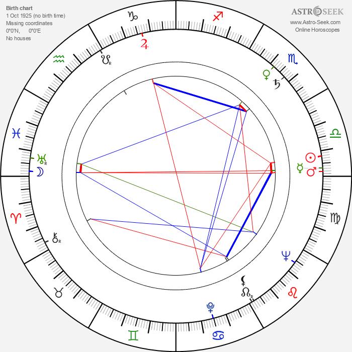 Nobuko Otowa - Astrology Natal Birth Chart