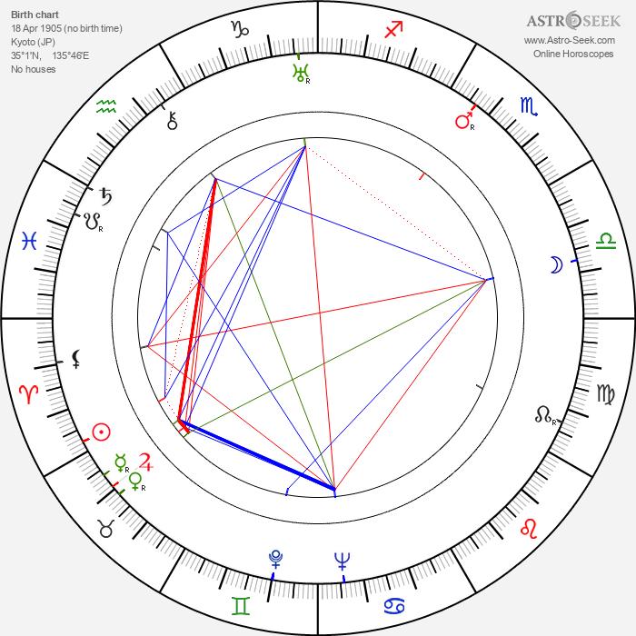 Nobuo Nakagawa - Astrology Natal Birth Chart