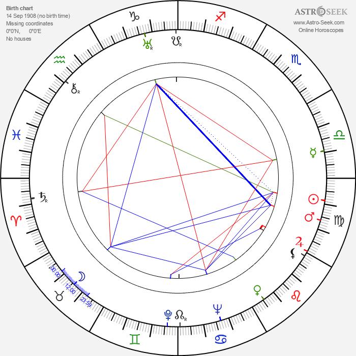 Nobuo Nakamura - Astrology Natal Birth Chart