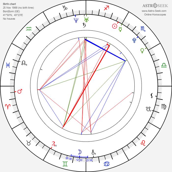 Nodar Kumaritašvili - Astrology Natal Birth Chart