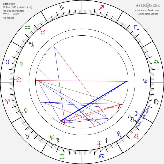 Nodar Managadze - Astrology Natal Birth Chart