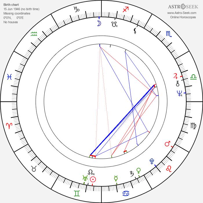 Noddy Holder - Astrology Natal Birth Chart