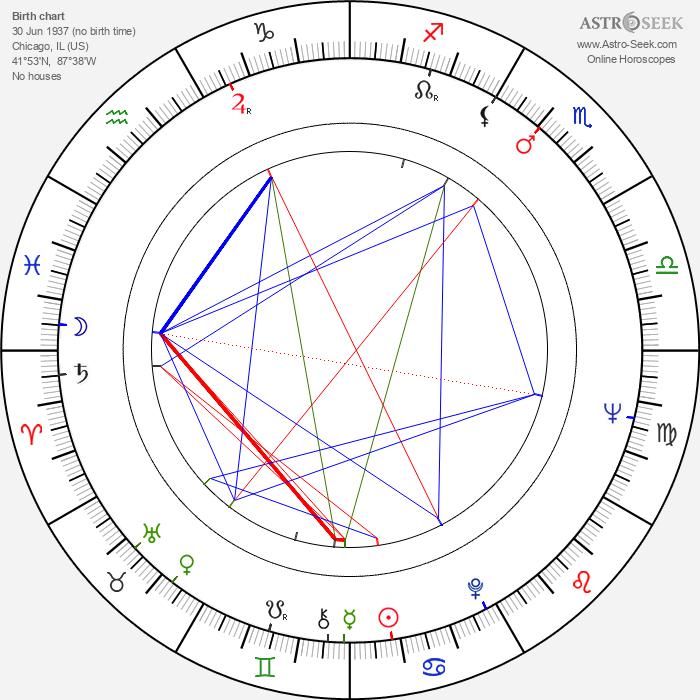 Noel Black - Astrology Natal Birth Chart