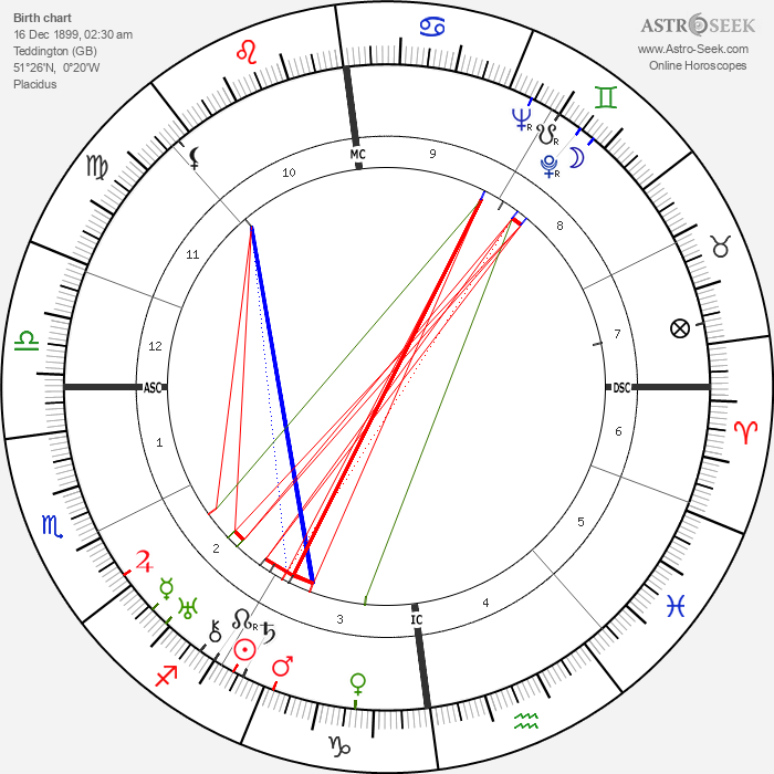 Noel Coward - Astrology Natal Birth Chart