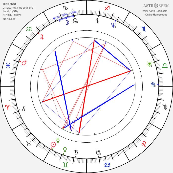 Noel Fielding - Astrology Natal Birth Chart