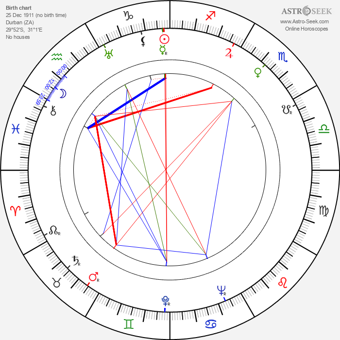 Noel Langley - Astrology Natal Birth Chart