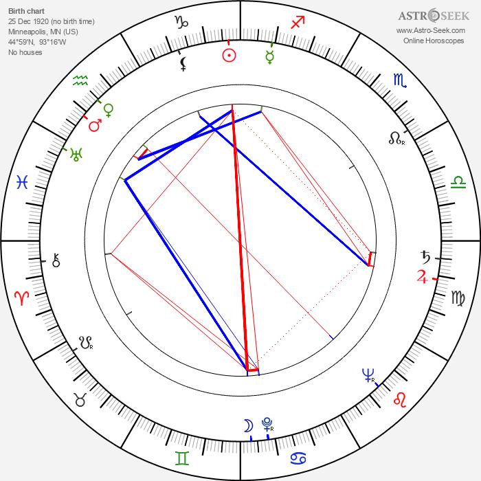 Noel Neill - Astrology Natal Birth Chart