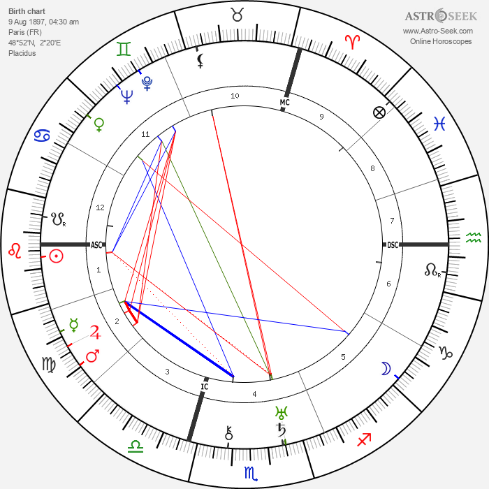 Noël-Noël - Astrology Natal Birth Chart