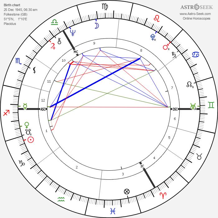 Noel Redding - Astrology Natal Birth Chart
