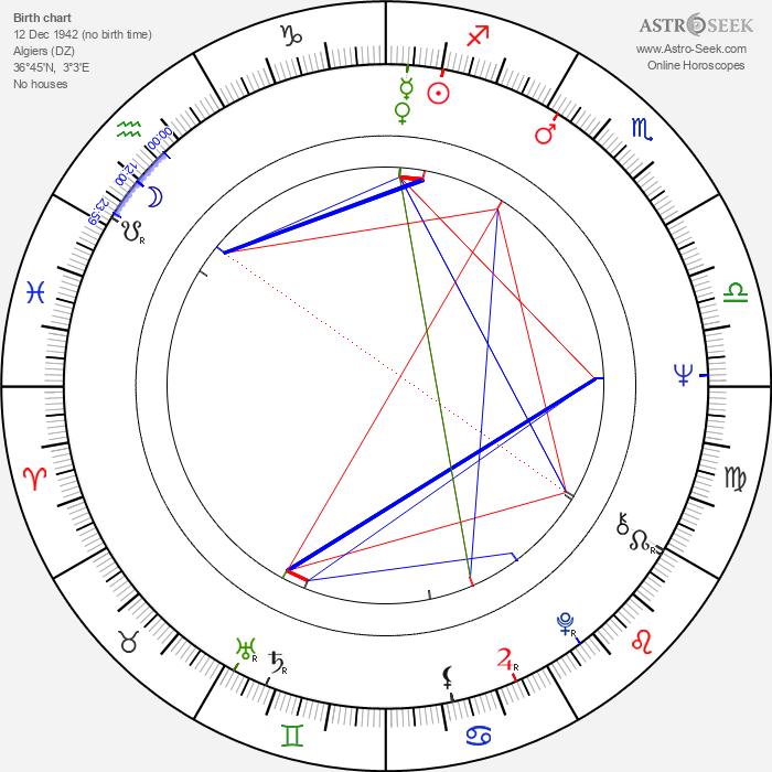 Noëlle Noblecourt - Astrology Natal Birth Chart