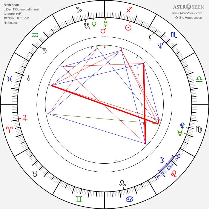 Nohely Arteaga - Astrology Natal Birth Chart